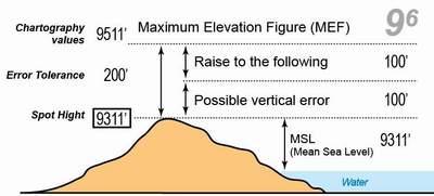 PROVISION VALUE MAXIMUM ELEVATION FIGURE